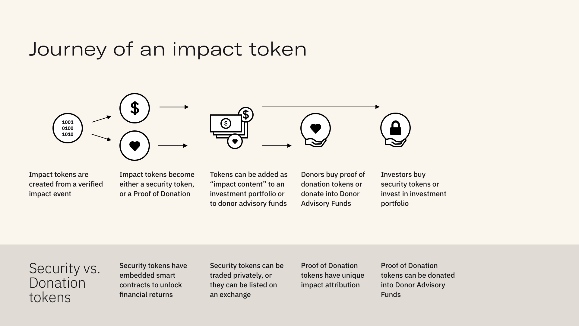 Journey of an impact